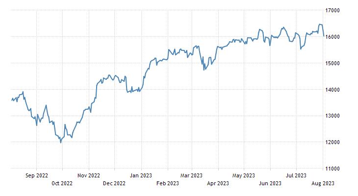 Germany Stock Market Index (DE30)