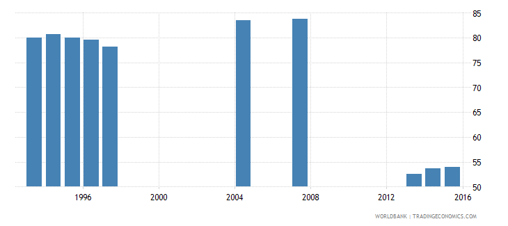 germany survival rate to the last grade of lower secondary general education female percent wb data