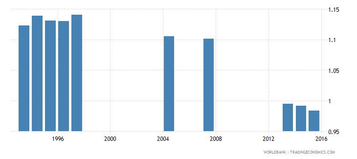 germany survival rate to the last grade of lower secondary general education gender parity index gpi wb data