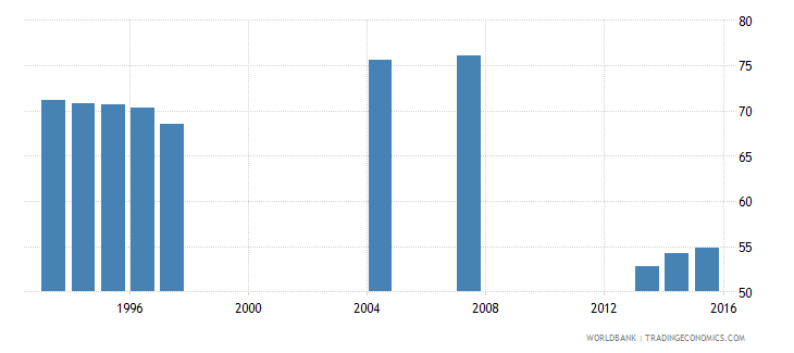 germany survival rate to the last grade of lower secondary general education male percent wb data