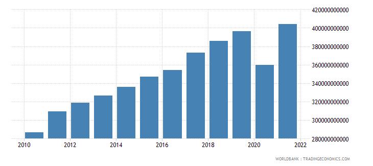 germany tax revenue current lcu wb data