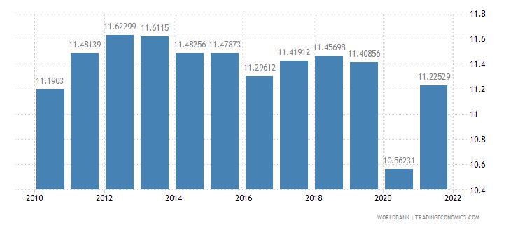 germany tax revenue percent of gdp wb data