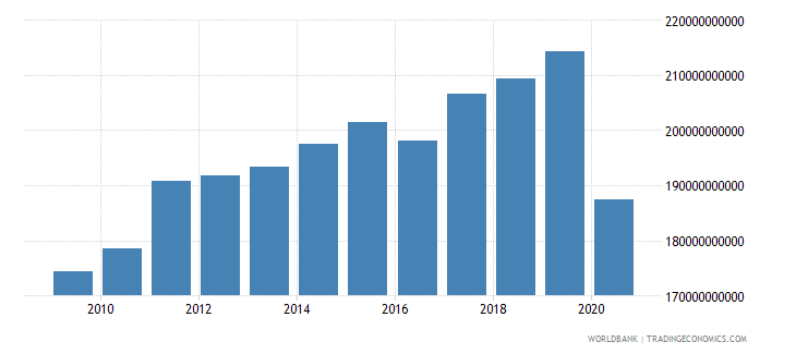germany taxes on goods and services current lcu wb data