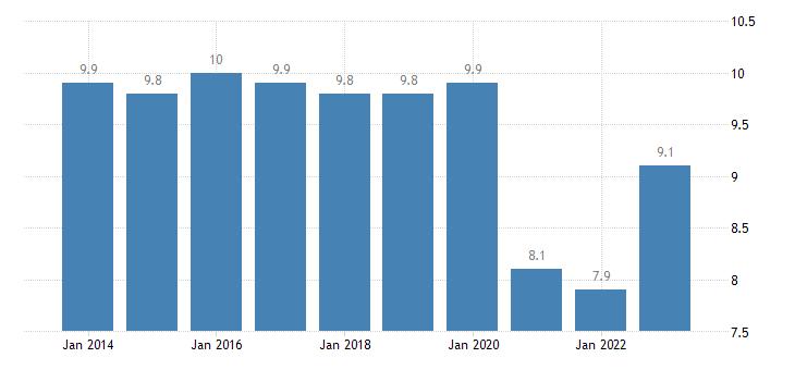 germany taxes on production imports less subsidies eurostat data