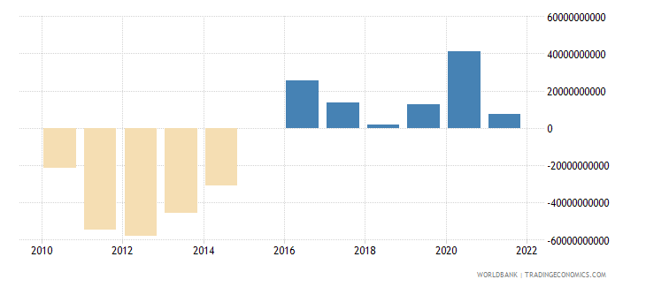 germany terms of trade adjustment constant lcu wb data