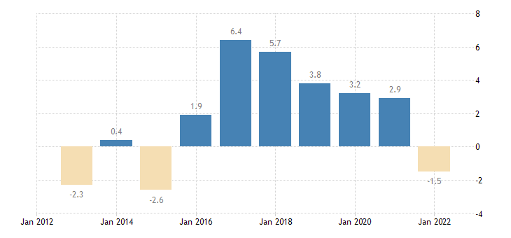 germany terms of trade exports of goods services eurostat data