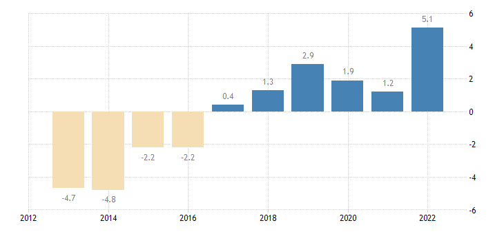 germany terms of trade exports of services eurostat data