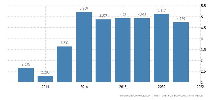 Germany Terrorism Index