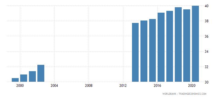 germany tertiary education teachers percent female wb data