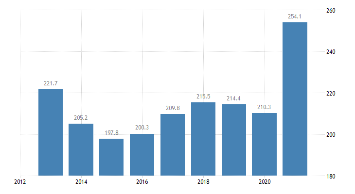 germany total financial sector liabilities currency deposits non consolidated eurostat data