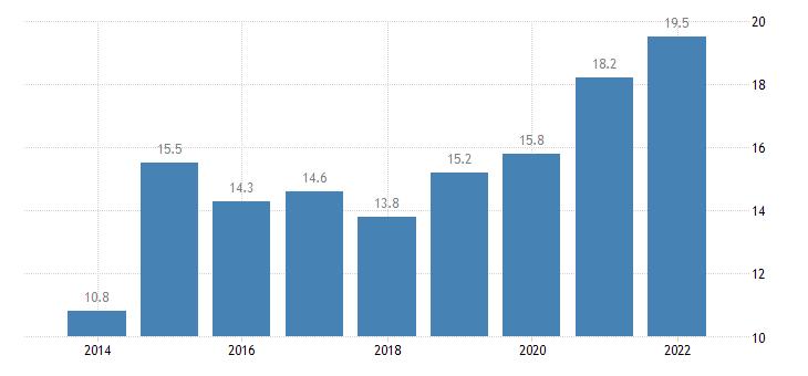 germany total financial sector liabilities loans eurostat data