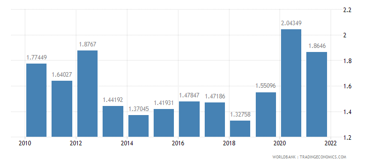 germany total reserves in months of imports wb data