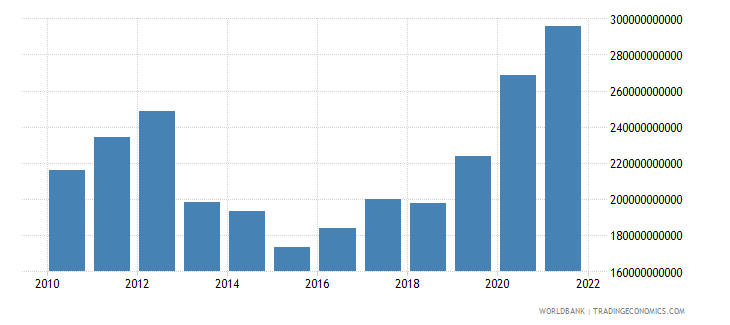 germany total reserves includes gold us dollar wb data