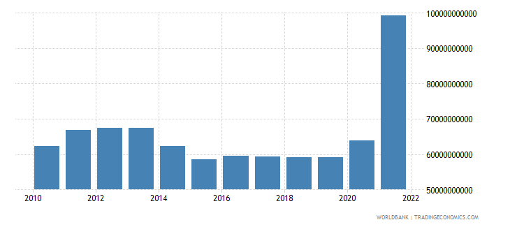 germany total reserves minus gold us dollar wb data
