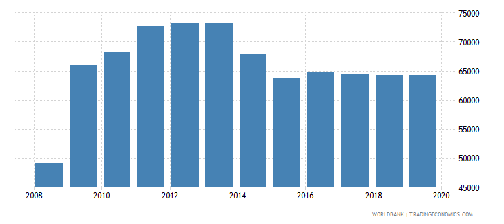 germany total reserves wb data