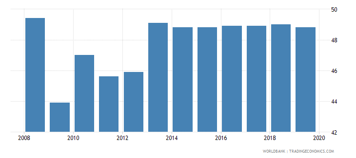 germany total tax rate percent of profit wb data