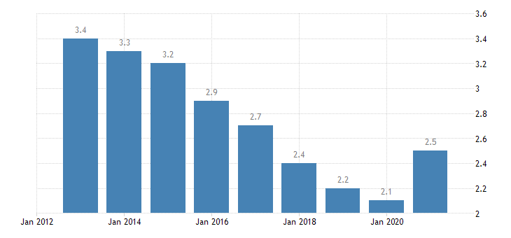 germany total unemployment rate eurostat data