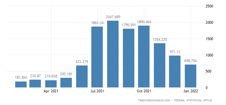 Germany Foreign Tourist Arrivals
