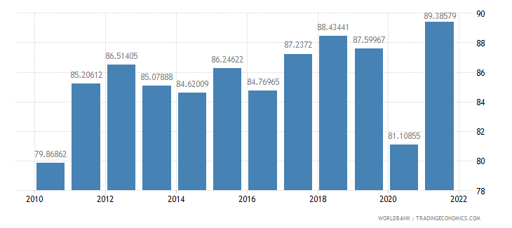 germany trade percent of gdp wb data