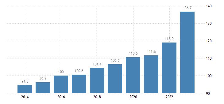 germany trade unit value indices export unit value idx 2015 100 eurostat data