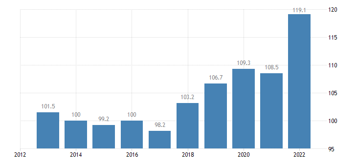 germany trade unit value indices import unit value idx 2015 100 eurostat data
