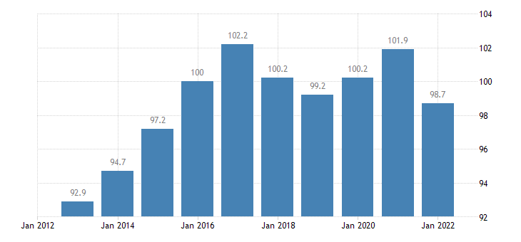 germany trade unit value indices terms of trade export import eurostat data