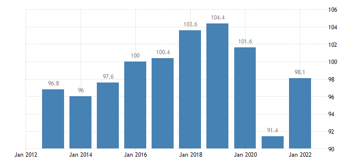 germany trade volume indices export volume idx 2015 100 eurostat data