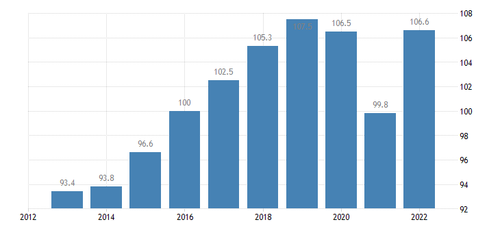 germany trade volume indices import volume idx 2015 100 eurostat data