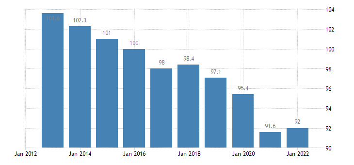 germany trade volume indices volume ratio export import eurostat data