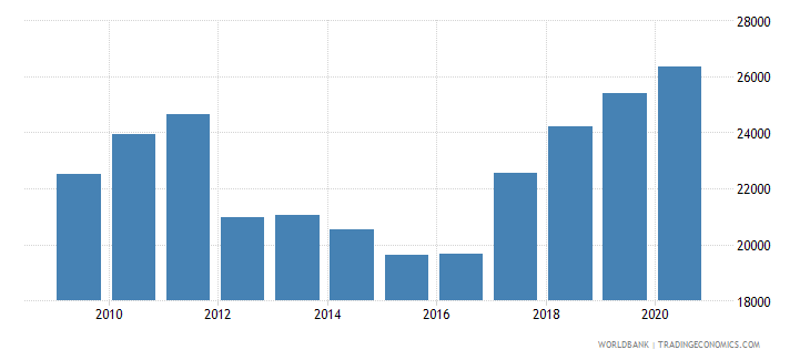 germany trademark applications nonresident by count wb data