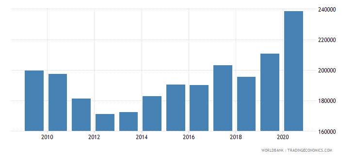 germany trademark applications resident by count wb data