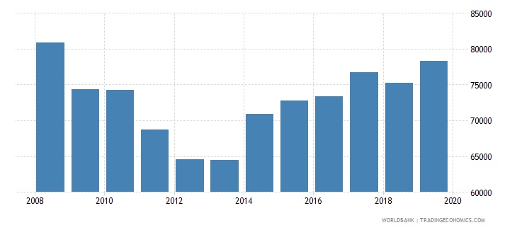 germany trademark applications total wb data