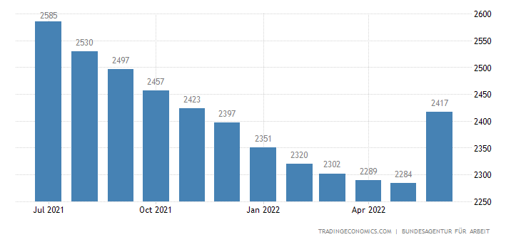 Germany Unemployed Persons