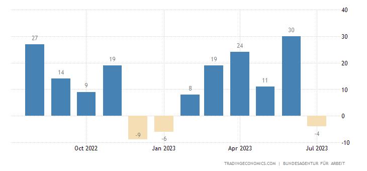 Germany Unemployment Change