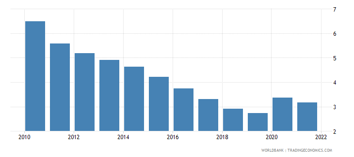 germany unemployment female percent of female labor force wb data