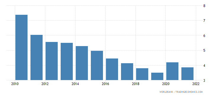 germany unemployment male percent of male labor force wb data