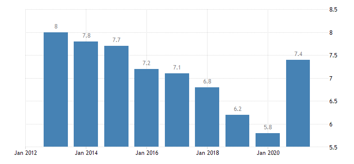 germany unemployment rate from 15 to 24 years eurostat data