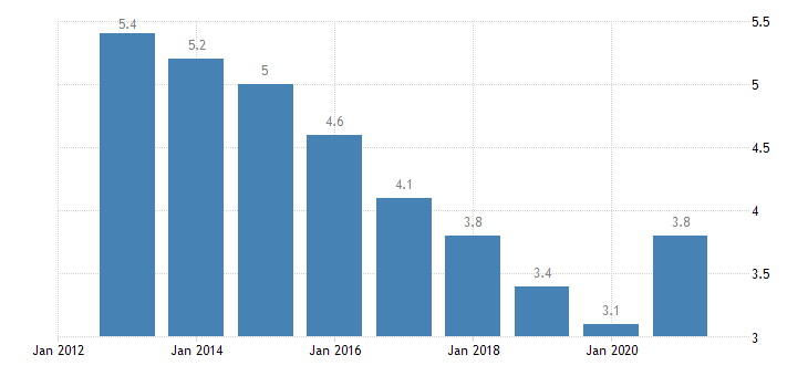 germany unemployment rate from 15 to 74 years eurostat data