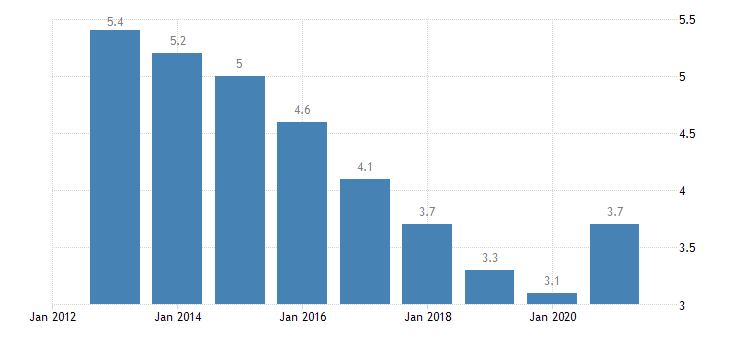 germany unemployment rate from 20 to 64 years eurostat data