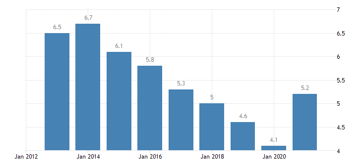 germany unemployment rate from 25 to 29 years eurostat data