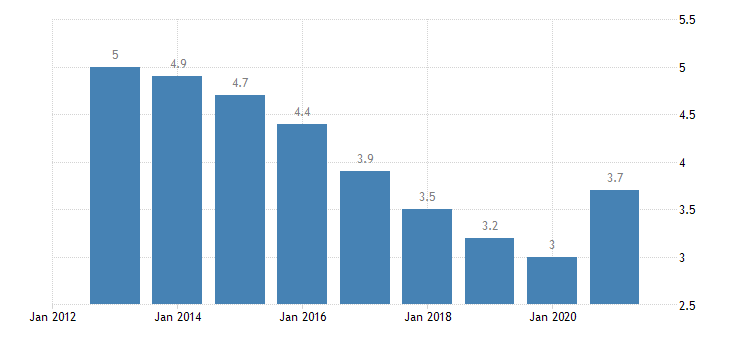 germany unemployment rate from 25 to 54 years eurostat data