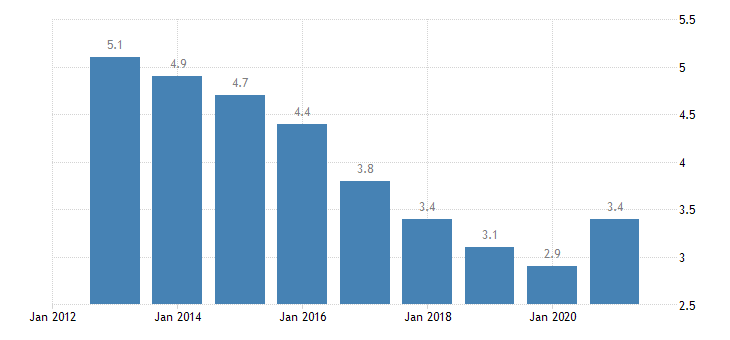 germany unemployment rate from 25 to 74 years eurostat data