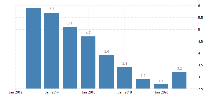 germany unemployment rate from 55 to 64 years eurostat data