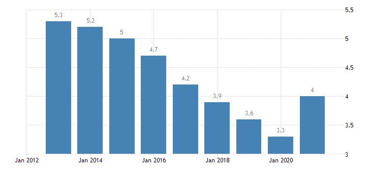 germany unemployment rate males eurostat data
