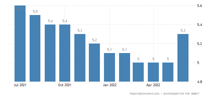 Germany Unemployment Rate