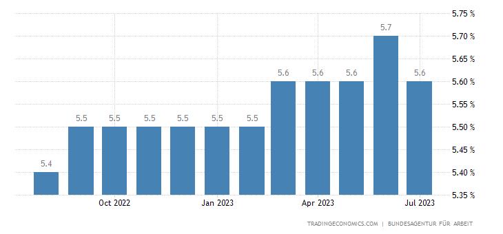 Germany Unemployment Rate | 2019 | Data | Chart | Calendar