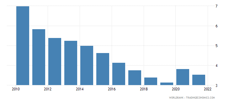 germany unemployment total percent of total labor force wb data