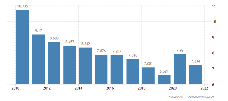 germany unemployment youth male percent of male labor force ages 15 24 wb data