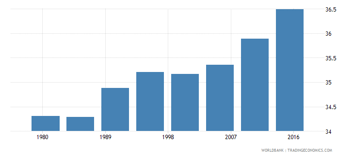 germany urban population male percent of total wb data