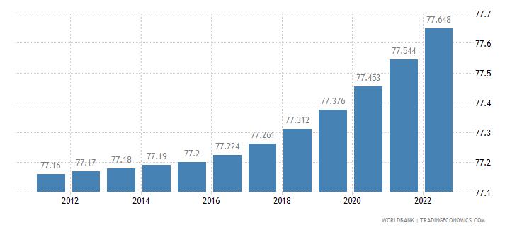 germany urban population percent of total wb data
